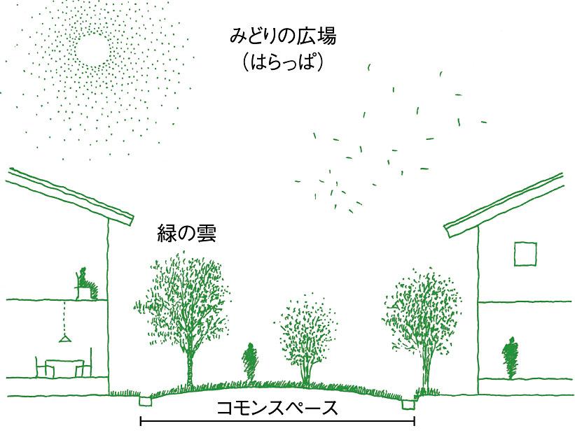 コモンスペース_断面図